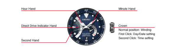 Seiko Kinetic Direct Drive